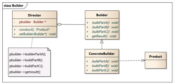 设计模式—建造者模式