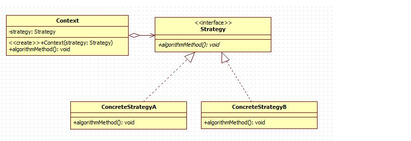 设计模式—策略模式